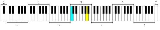 octaves d'un piano