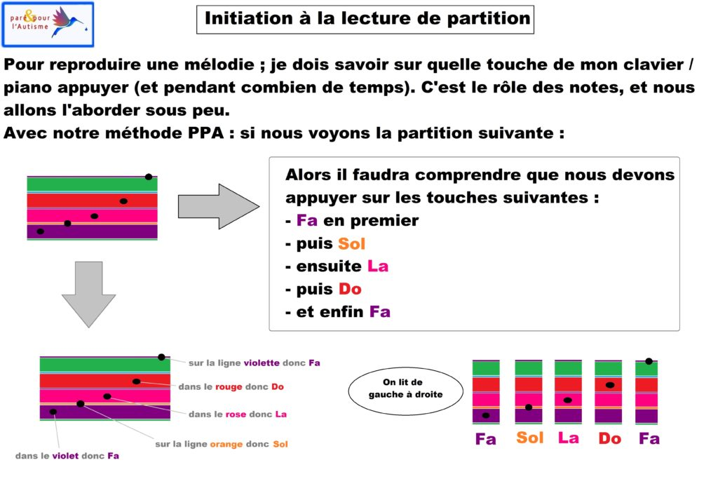 initiation lecture partition piano 2