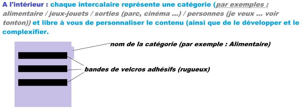 PECS : intérieur carnet demandes communication