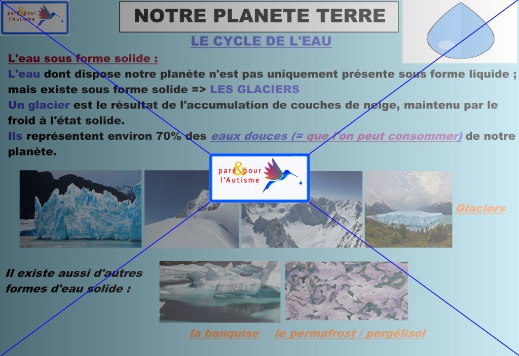 le cycle eau de notre planète Terre 6