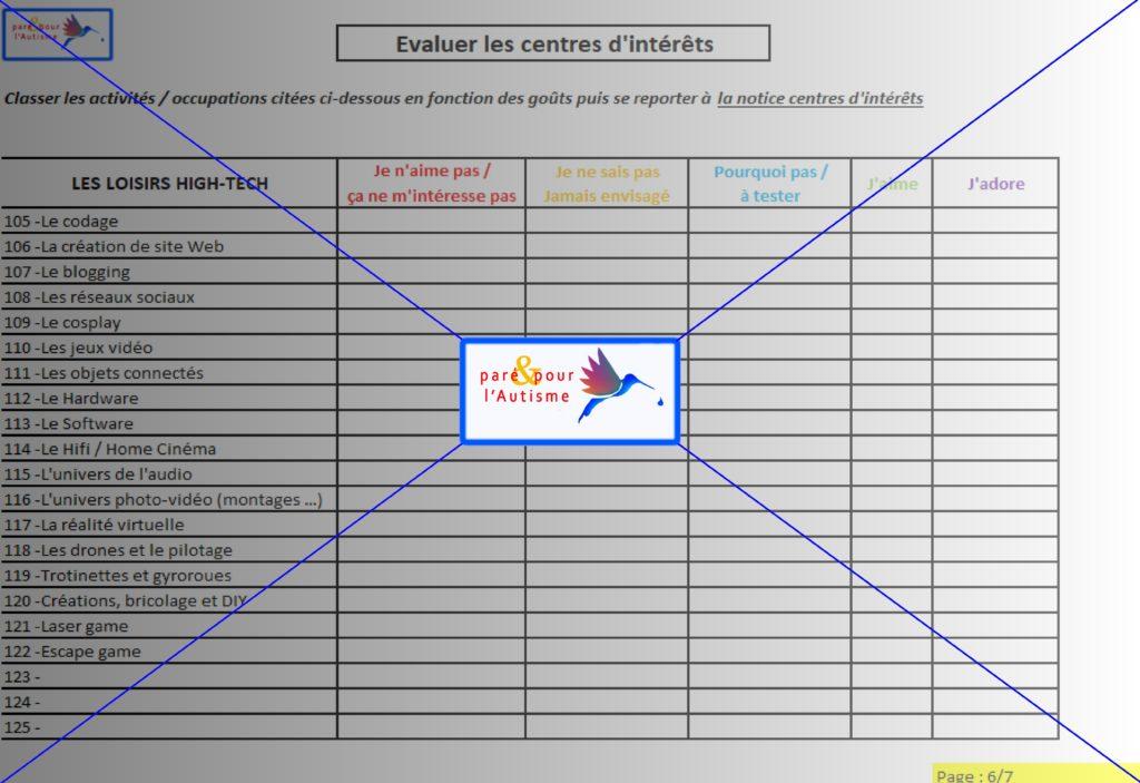 évaluer les centres d'intérêts 6