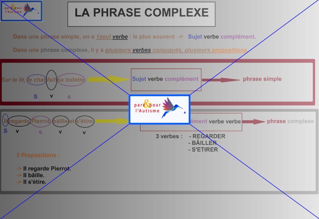 la phrase complexe