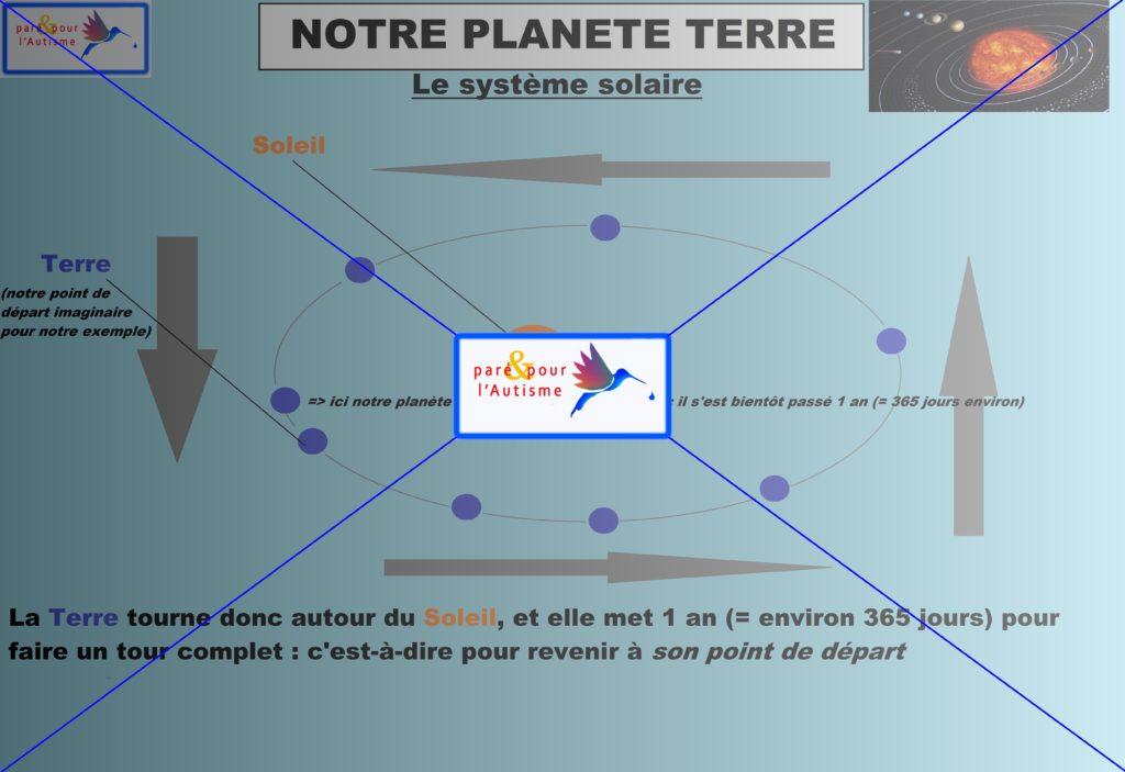 système solaire 3