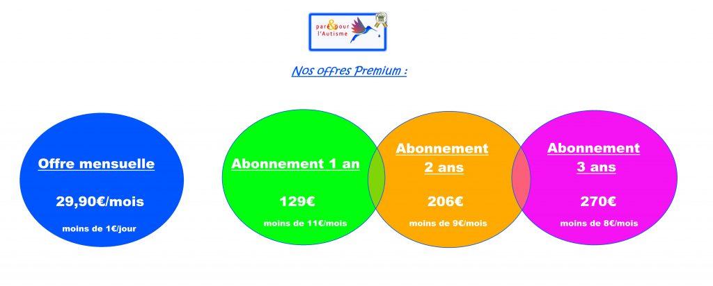 Offres premium : mensuelle à 29€90 / 1 an à 129€ / 2 ans à 206€ ou 3 ans à 270€